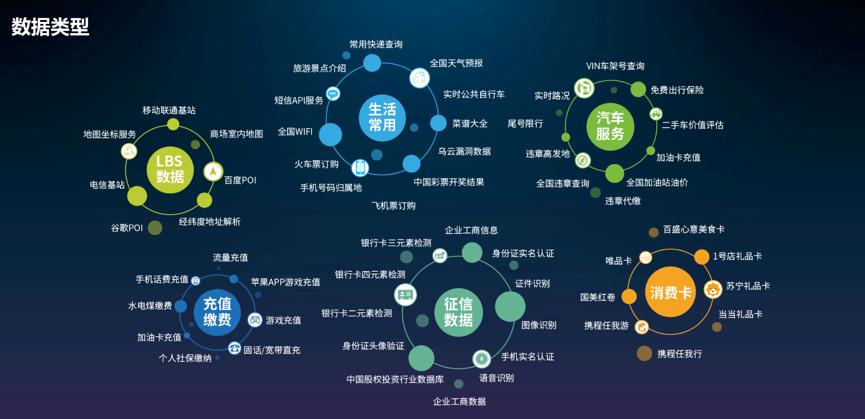 聚合平台数据种类